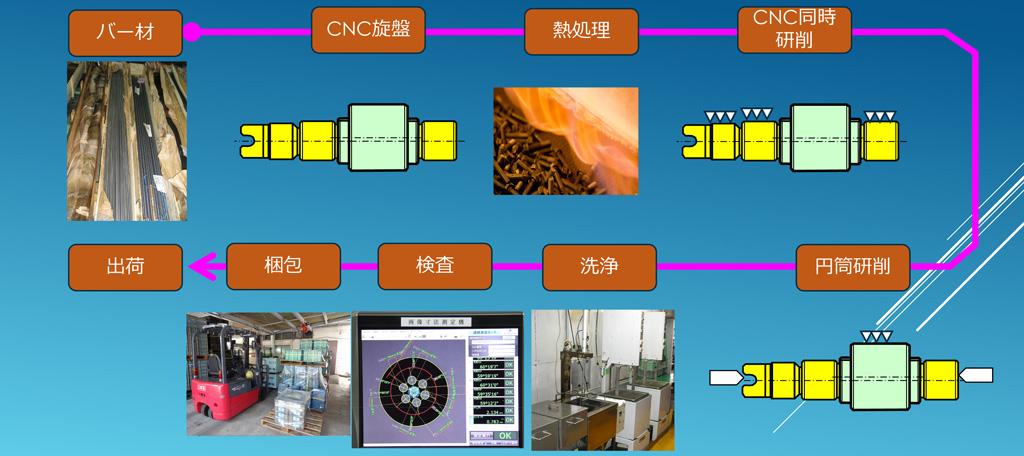 加工工程(段付、切カキ、穴付 等複雑形状)